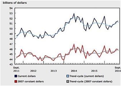 Statistics Canada manufacturing September metals transportation equipment Trump Duguid EDIWeekly