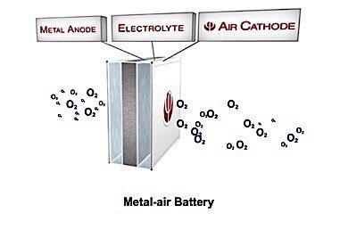 alunium air cathode battery Phinergy Montreal electrification EDIWeekly