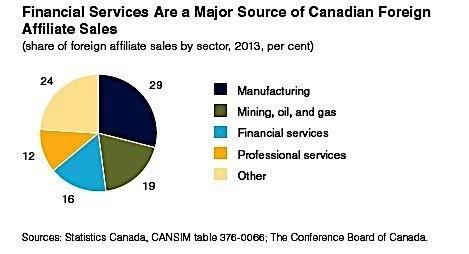 financial services exports Canada EDIWeekly