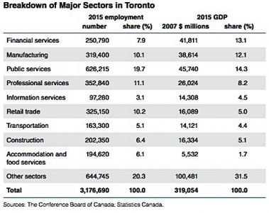 financial services sectors export growth conference board canada Condo.ca
