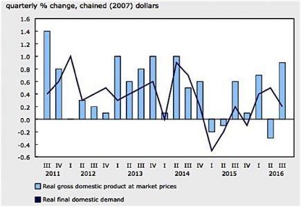 Statistics Canada GDP economy oil exports consumer goods EDIWeekly