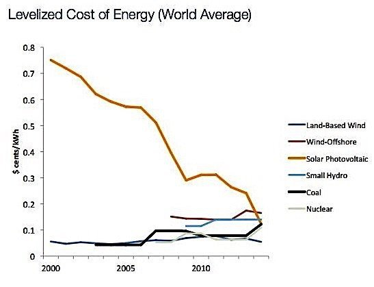 WEF energy costs renewables wind solar coal gas Canada EDIWeekly