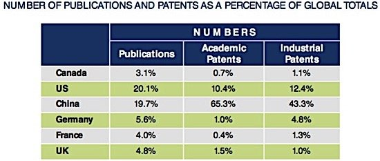 cleantech patents Canada publications EDIWeekly