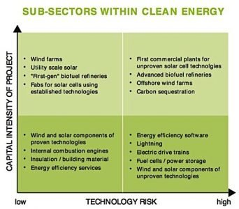 cleantech risk subsectors patents Canada publications EDIWeekly