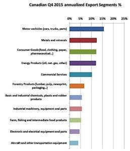 exports Canada Statistics Canada EDIWeekly