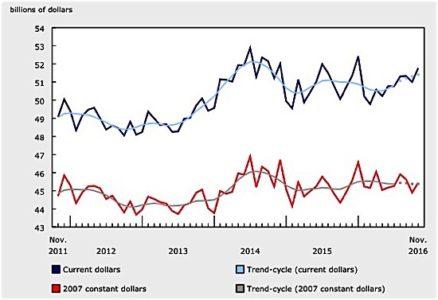 manufacturing November Statistics Canada EDIWeekly