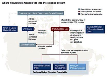 Barton report skills lab prosperity gap chart industry business Ontario EDIWeekly