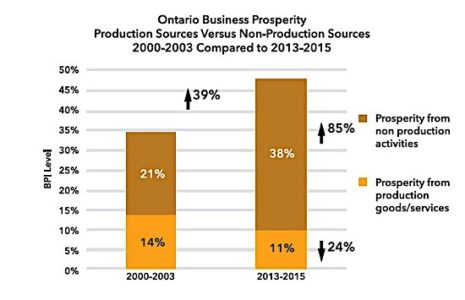 OCC prosperity gap chart industry business Ontario EDIWeekly
