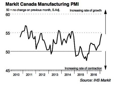 IHS Markit PMI manufacturing Canada exports energy production employment orders EDIWeekly