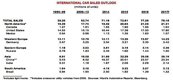Scotiabank international car sales outlook auto industry manufacturing EDIWeekly