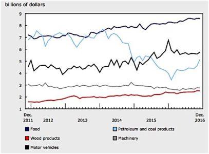 manufacturing sales Canada 2016 petroleum wood machinery motor vehicles durrable goods EDIWeekly