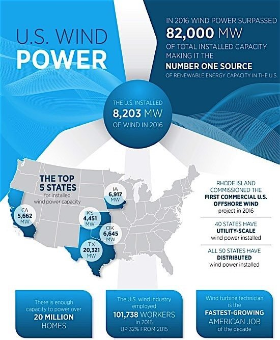 wind power US green energy hydro emissions environment EDI Weekly