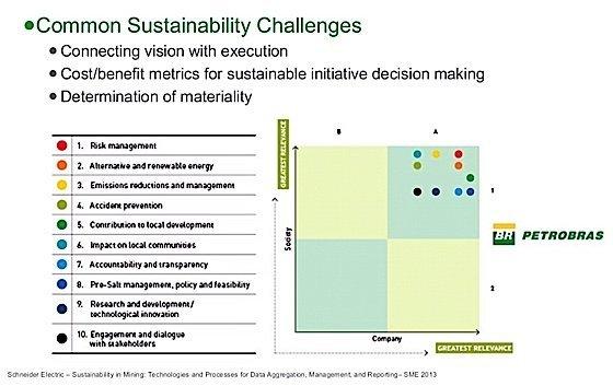 Sustainability Strategy Mines Schneider Electric presentation