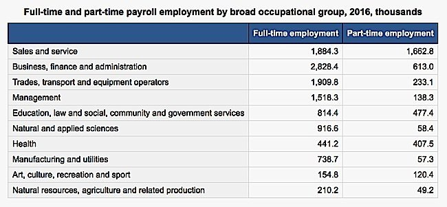 Engineered Design Insider Average full and partime payroll employment by broad group 2016 in thousands Statistics CanadaOil Gas Automotive Aerospace Industry Magazine