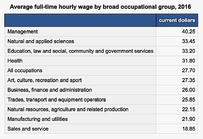 Engineered Design Insider Average full time hourly wage Canada Statistics by broad occupational group 2016Oil Gas Automotive Aerospace Industry Magazine