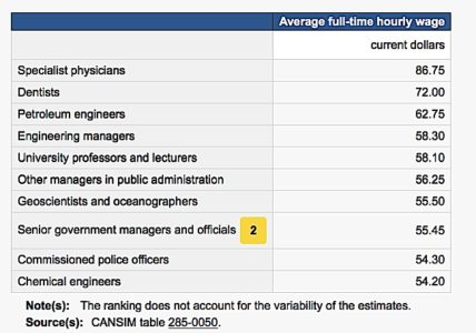 Engineered Design Insider Average hourly wage by professional Statistics Canada top tenOil Gas Automotive Aerospace Industry Magazine