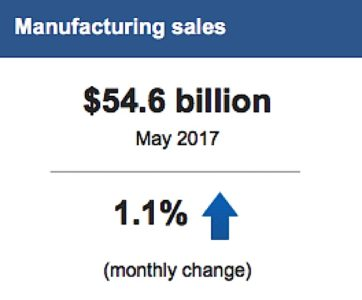 Engineered Design Insider Manufacturing Sales up 1.1 percentOil Gas Automotive Aerospace Industry Magazine