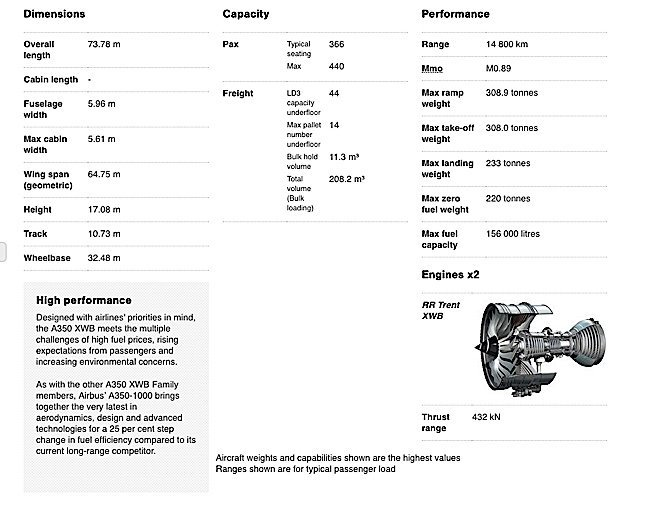 Engineered Design Insider Specs for the Airbus A3500 1000Oil Gas Automotive Aerospace Industry Magazine