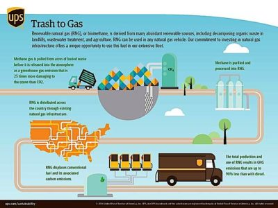 Engineered Design Insider UPS Trash to GasOil Gas Automotive Aerospace Industry Magazine