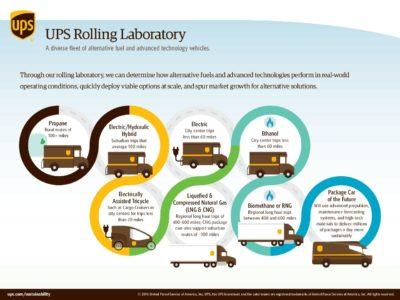 UPS Rolling Lab UPS Canada Alternative Fuels pdf