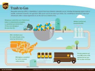 UPS Trash to Gas pdf