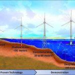 Engineered Design Insider Foundations NRELOil Gas Automotive Aerospace Industry Magazine