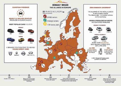 Engineered Design Insider Infographie ALLIANCEENEUROPE20160614Oil Gas Automotive Aerospace Industry Magazine