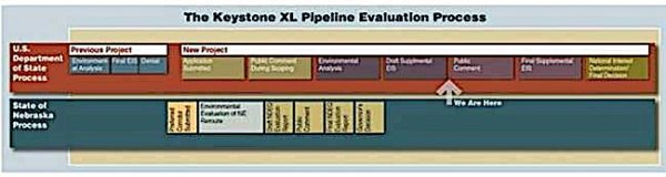 Engineered Design Insider approval process for keystone pipelineOil Gas Automotive Aerospace Industry Magazine
