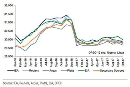 oil price 2018 1