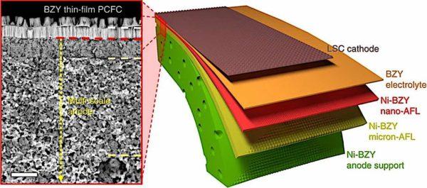 Engineered Design Insider Protonic Ceramic Fuel CellsOil Gas Automotive Aerospace Industry Magazine