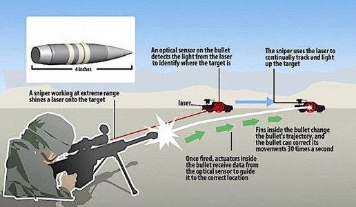 Engineered Design Insider DARPA SMART AI BULLET in actionOil Gas Automotive Aerospace Industry Magazine