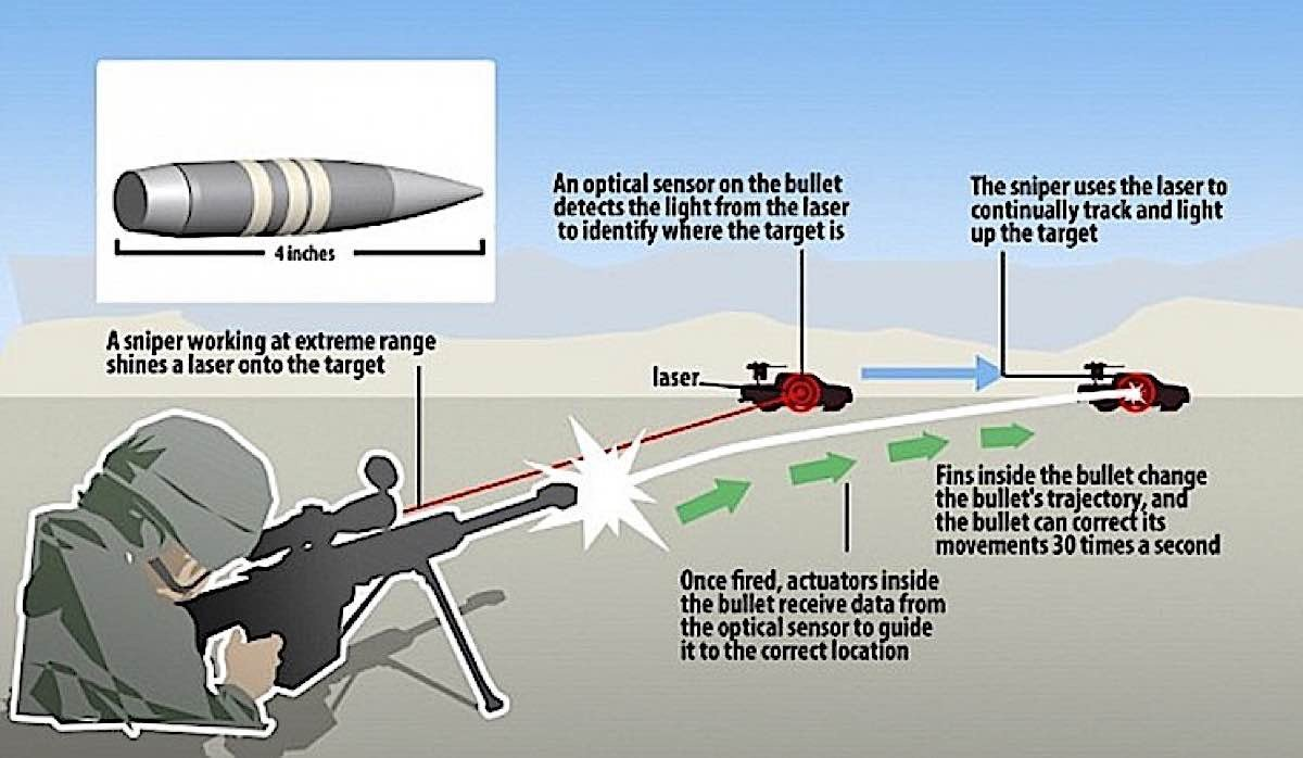 Five defence industry technologies — right out of science fiction — that are real today