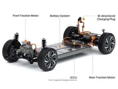 Hyundai Motor Group E GMP Platform Infographic