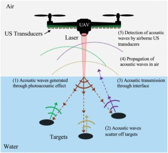 photoacoustic airborne sonar system 02 1024x933 1