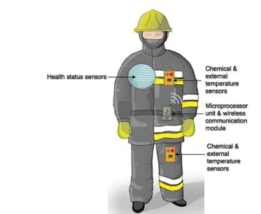 Wearable PPE for firefighters from Firehouse Pivotal HR Solutions Blog