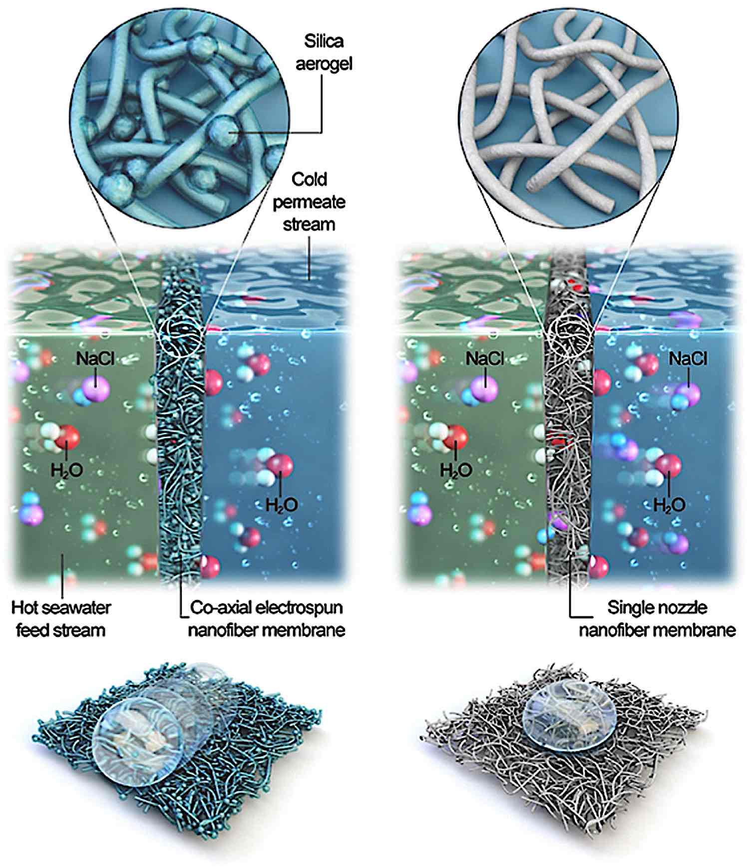 99.99% of Salt Removed from Sea Water with Innovative Nano-Filter — Important with Changing Global Weather